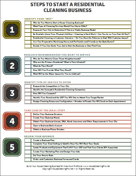 Steps To Start A Residential Cleaning Business Printable Checklist